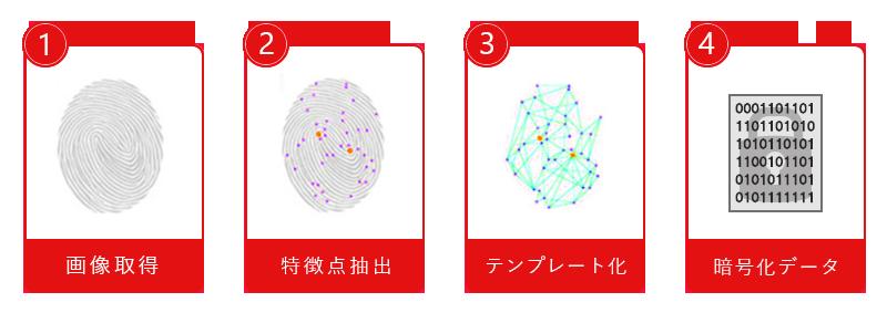 U.are.U® 4500の指紋データの安全性